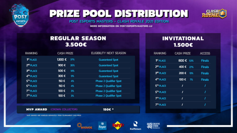 Prize Pool Clash Royale POST Esports Masters 2021