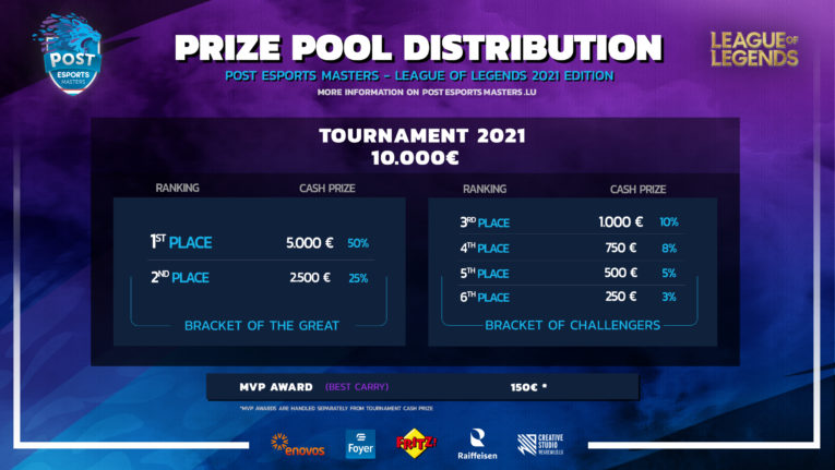 PRIZEPOOL League of Legends POST Esports Masters 2021