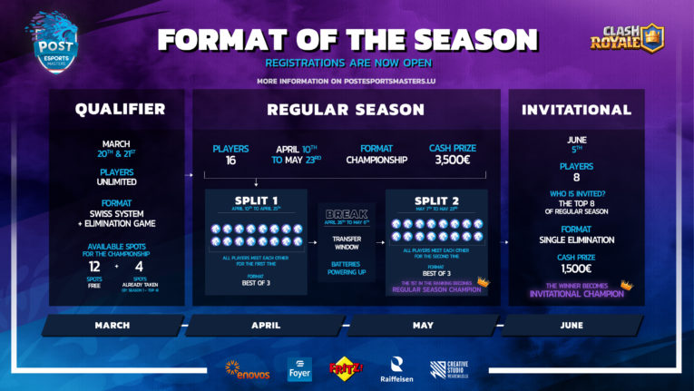 Roadmap Clash Royale POST Esports Masters 2021