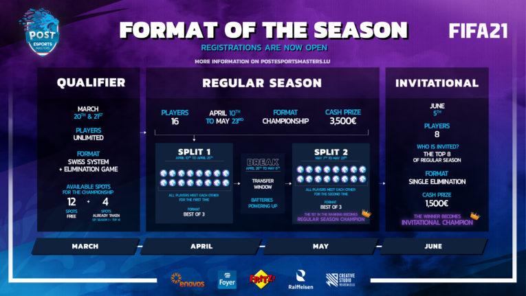 Roadmap FIFA 21 POST Esports Masters 2021