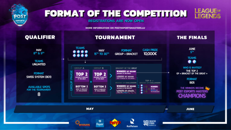 League of Legends roadmap POST Esports Masters 2021